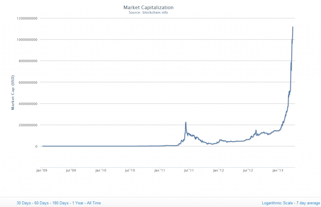 Bitcoin Market cap to date - 1 April 2013