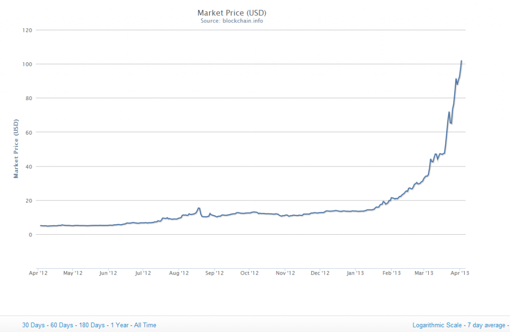 Bitcoin price to date - 1 April 2013